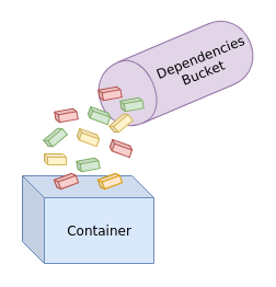 Image illustrating putting application dependencies inside container