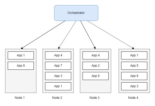 Orchestrator and its nodes running containers
