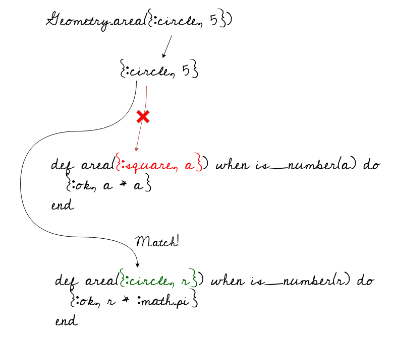 Function pattern matching